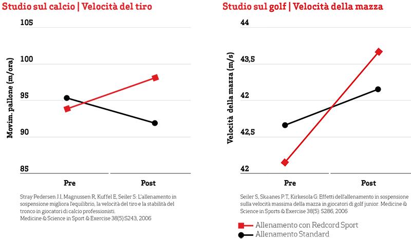 Redcord-sport-grafico